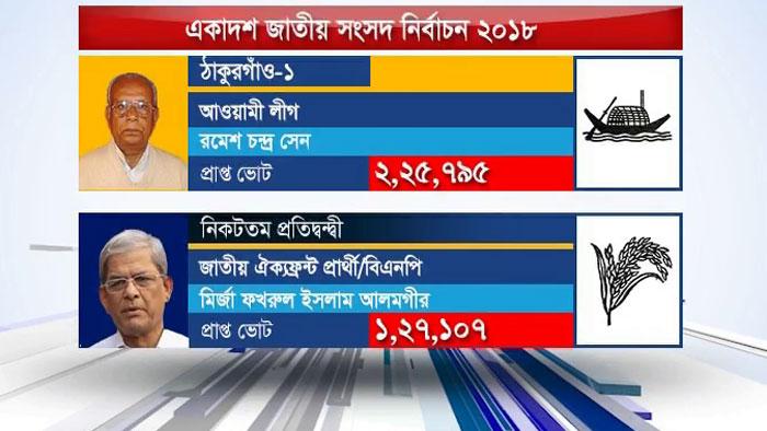 রংপুর বিভাগে এরশাদ জিতলেও হারলেন ফখরুল