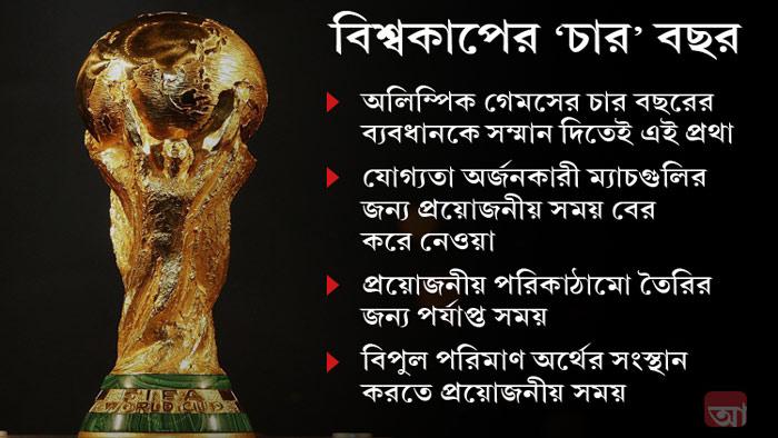 যে কারণে চার বছর পরপর হয় বিশ্বকাপ ফুটবল