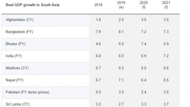 দ্রুত গতিতে বাড়ছে বাংলাদেশের অর্থনীতি: বিশ্ব ব্যাংক